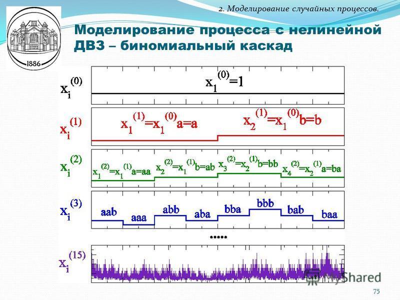 2. Моделирование случайных процессов. Моделирование процесса с нелинейной ДВЗ – биномиальный каскад 75