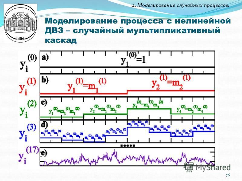 2. Моделирование случайных процессов. Моделирование процесса с нелинейной ДВЗ – случайный мультипликативный каскад 76