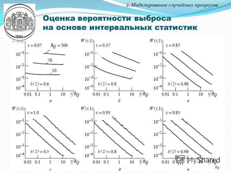 2. Моделирование случайных процессов. Оценка вероятности выброса на основе интервальных статистик 89