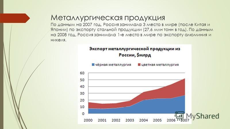 Металлургическая продукция По данным на 2007 год, Россия занимала 3 место в мире (после Китая и Японии) по экспорту стальной продукции (27,6 млн тонн в год). По данным на 2008 год, Россия занимала 1-е место в мире по экспорту алюминия и никеля.