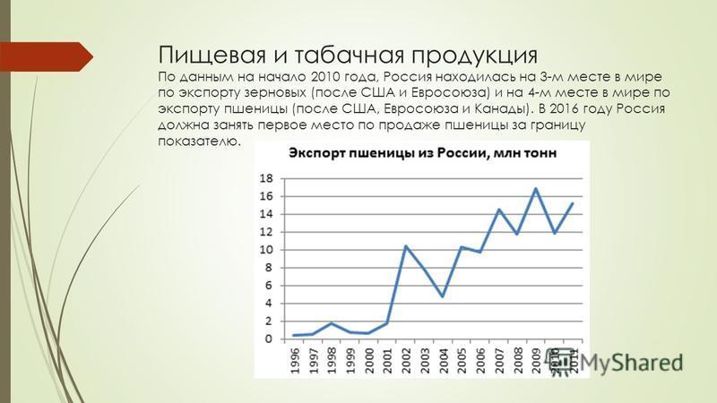 Пищевая и табачная продукция По данным на начало 2010 года, Россия находилась на 3-м месте в мире по экспорту зерновых (после США и Евросоюза) и на 4-м месте в мире по экспорту пшеницы (после США, Евросоюза и Канады). В 2016 году Россия должна занять