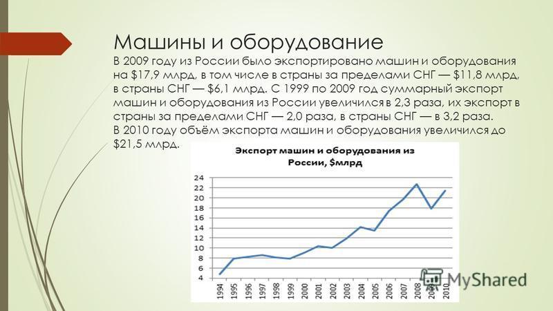 Машины и оборудование В 2009 году из России было экспортировано машин и оборудования на $17,9 млрд, в том числе в страны за пределами СНГ $11,8 млрд, в страны СНГ $6,1 млрд. С 1999 по 2009 год суммарный экспорт машин и оборудования из России увеличил