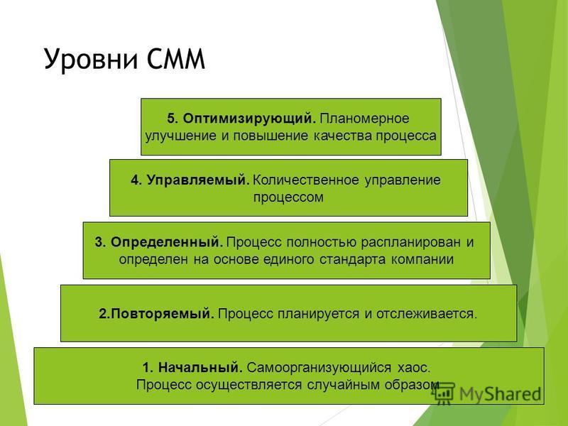 Уровни СММ 1. Начальный. Самоорганизующийся хаос. Процесс осуществляется случайным образом 2.Повторяемый. Процесс планируется и отслеживается. 3. Определенный. Процесс полностью распланирован и определен на основе единого стандарта компании 4. Управл