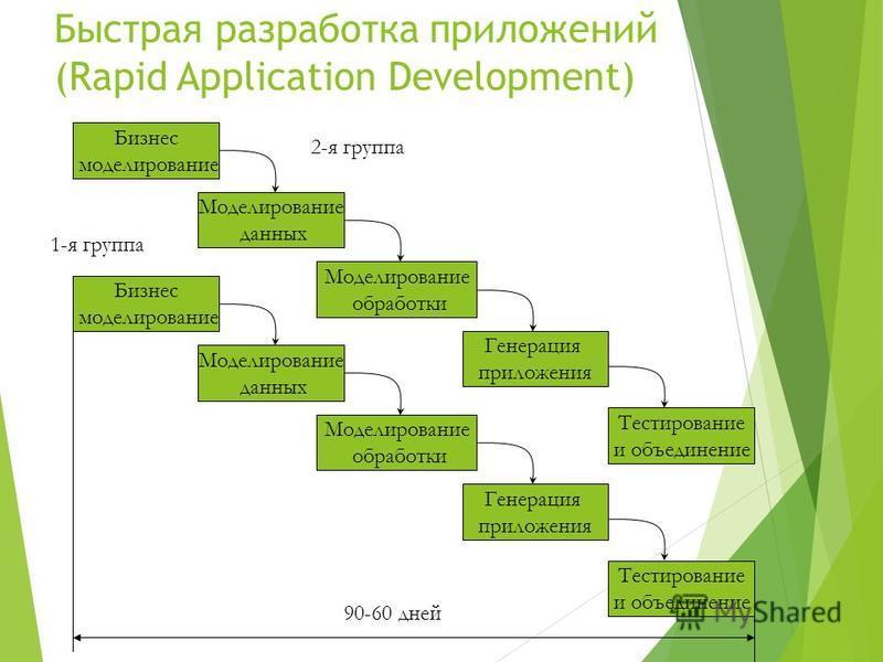 Быстрая разработка приложений (Rapid Application Development) Бизнес моделирование Тестирование и объединение Моделирование данных Моделирование обработки Генерация приложения Бизнес моделирование Тестирование и объединение Моделирование данных Модел
