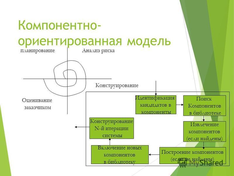 Компонентно- ориентированная модель планирование Анализ риска Оценивание заказчиком Конструирование Идентификация кандидатов в компоненты Поиск Компонентов в библиотеке Извлечение компонентов (если найдены) Построение компонентов (если не найдены) Вк