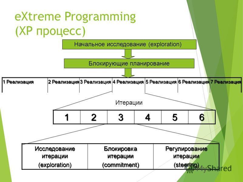 eXtreme Programming (XP процесс) 1 Реализация 2 Реализация 3 Реализация 4 Реализация 5 Реализация 6 Реализация 7 Реализация Начальное исследование (exploration) Блокирующие планирование 123456 Итерации Исследование итерации (exploration) Блокировка и
