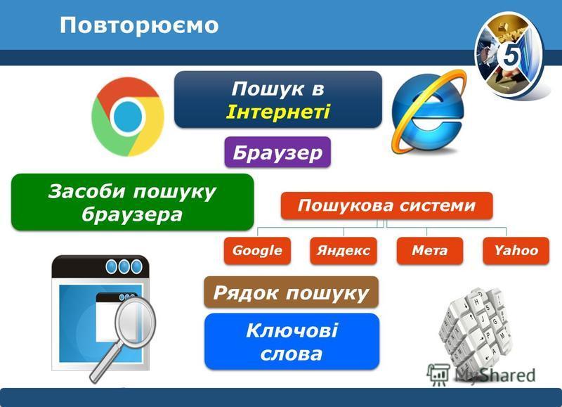 5 © Вивчаємо інформатику teach- inf.at.uateach- inf.at.ua Повторюємо Пошукова системи GoogleЯндексМетаYahoo Пошук в Інтернеті Браузер Засоби пошуку браузера Рядок пошуку Ключові слова