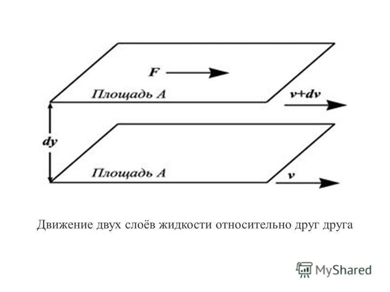 Движение двух слоёв жидкости относительно друг друга