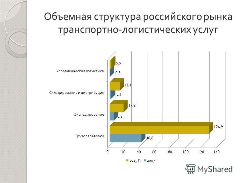 Объемная структура российского рынка транспортно - логистических услуг