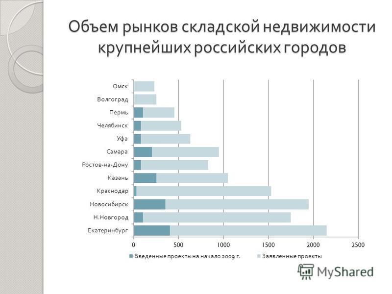 Объем рынков складской недвижимости крупнейших российских городов