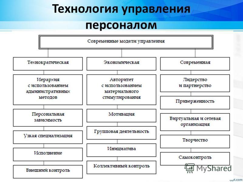 Технология управления персоналом