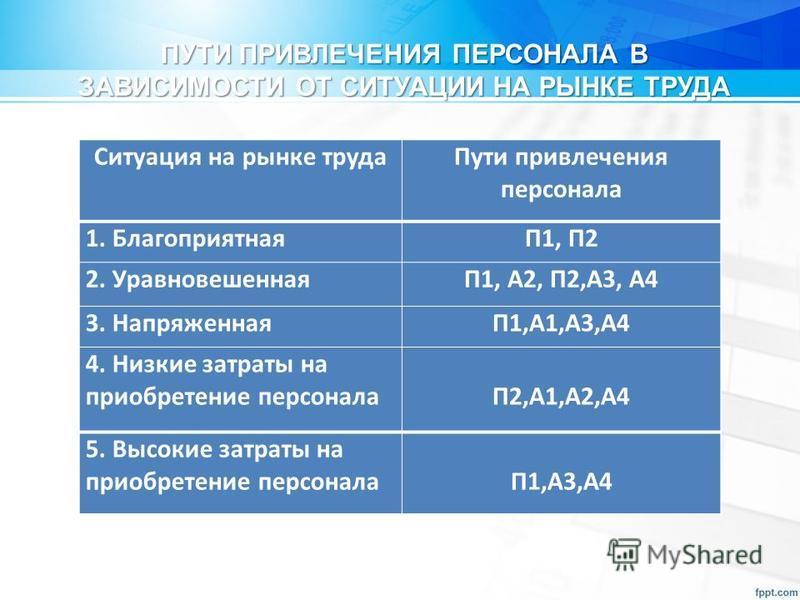 Ситуация на рынке труда Пути привлечения персонала 1. БлагоприятнаяП1, П2 2. УравновешеннаяП1, А2, П2,А3, А4 3. НапряженнаяП1,А1,А3,А4 4. Низкие затраты на приобретение персонала П2,А1,А2,А4 5. Высокие затраты на приобретение персонала П1,А3,А4 ПУТИ