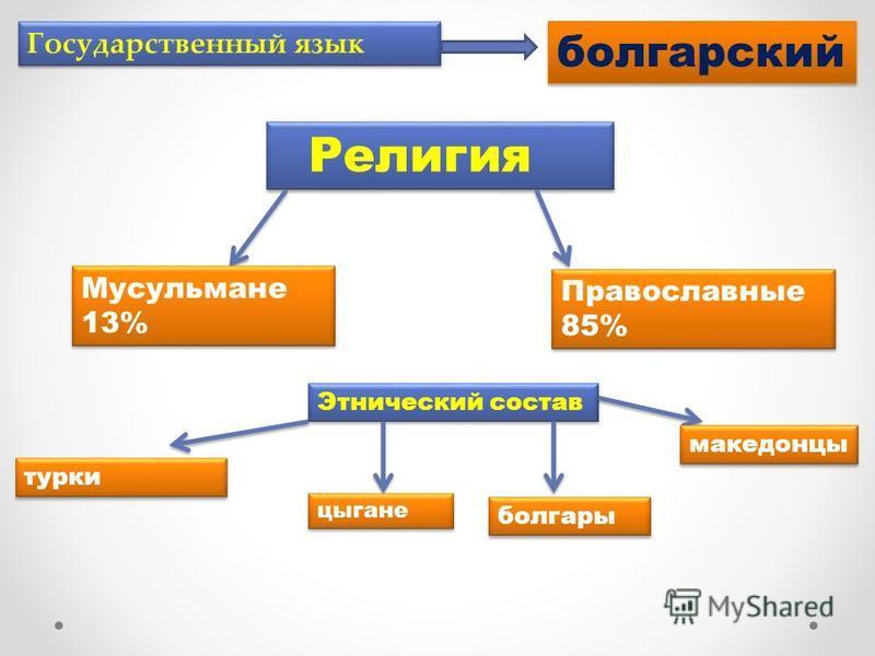 Государственный язык болгарский Религия Мусульмане 13% Православные 85% Этнический состав цыгане турки болгары македонцы