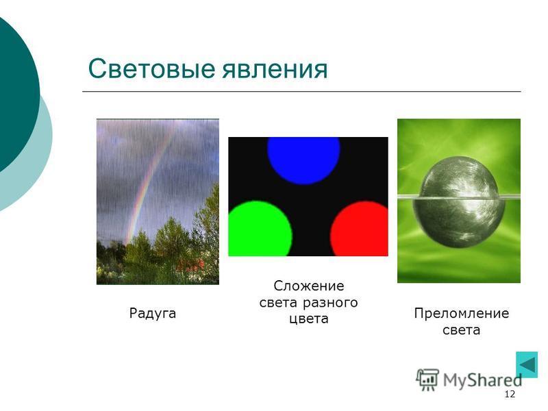12 Световые явления Радуга Сложение света разного цвета Преломление света