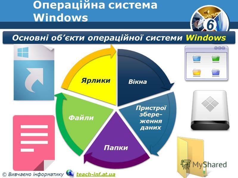 6 © Вивчаємо інформатику teach-inf.at.uateach-inf.at.ua Операційна система Windows Вікна Пристрої збере- ження даних Папки Файли Ярлики Основні обєкти операційної системи Windows