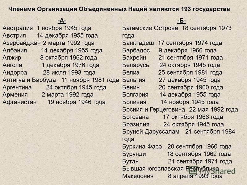 Членами Организации Объединенных Наций являются 193 государства -А- Австралия 1 ноября 1945 года Австрия 14 декабря 1955 года Азербайджан 2 марта 1992 года Албания 14 декабря 1955 года Алжир 8 октября 1962 года Ангола 1 декабря 1976 года Андорра 28 и