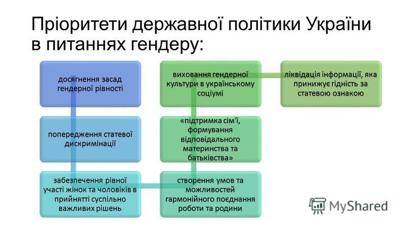 Пріоритети державної політики України в питаннях гендеру: досягнення засад гендерної рівності попередження статевої дискримінації забезпечення рівної участі жінок та чоловіків в прийнятті суспільно важливих рішень створення умов та можливостей гармон