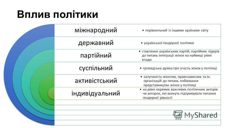 Вплив політики міжнародний державний партійний суспільний активістський індивідуальний порівняльний із іншими країнами світу української гендерної політики ставлення українських партій, партійних лідерів до питань інтеграції жінок на найвищі рівні вл
