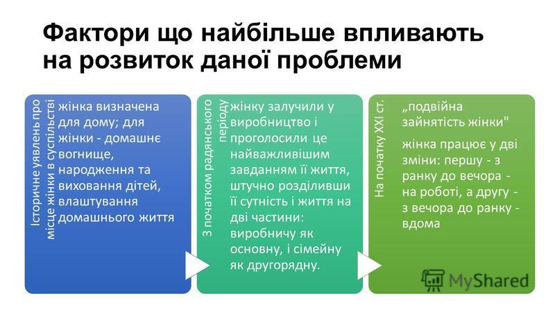 Фактори що найбільше впливають на розвиток даної проблеми Історичне уявлень про місце жінки в суспільстві жінка визначена для дому; для жінки - домашнє вогнище, народження та виховання дітей, влаштування домашнього життя З початком радянського період