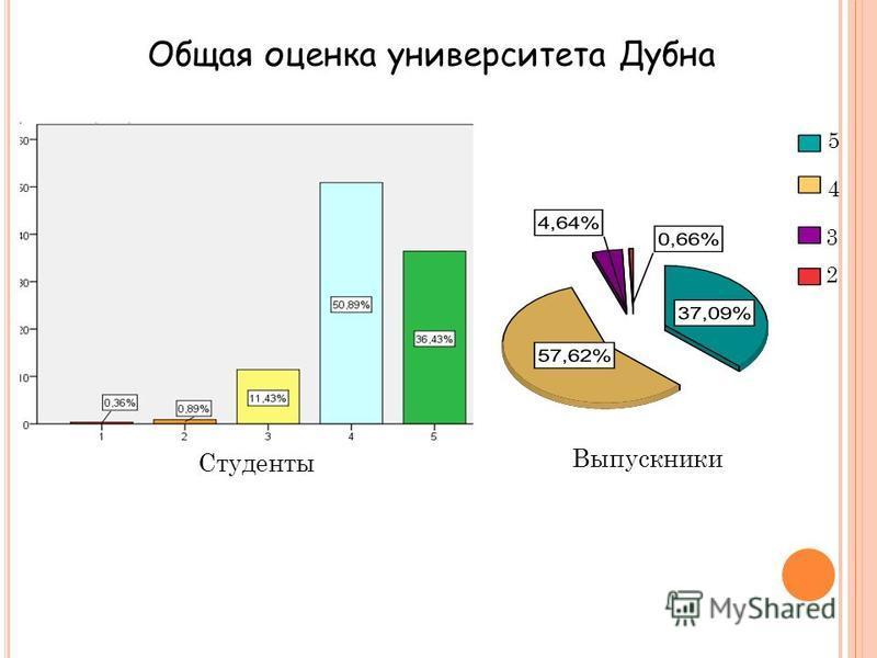 Общая оценка университета Дубна Студенты Выпускники 2 3 4 5