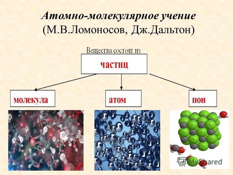 Атомно-молекулярное учение (М.В.Ломоносов, Дж.Дальтон)