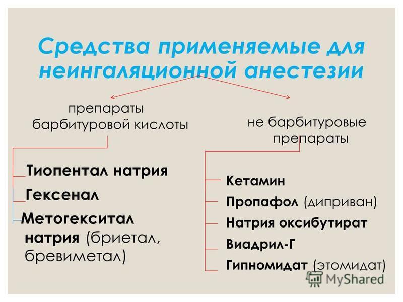 Средства применяемые для неингаляционной анестезии препараты барбитуровой кислоты Тиопентал натрия Гексенал Метогекситал натрия (бриетал, бревиметал) не барбитуровые препараты Кетамин Пропафол (диприван) Натрия оксибутират Виадрил-Г Гипномидат (этоми