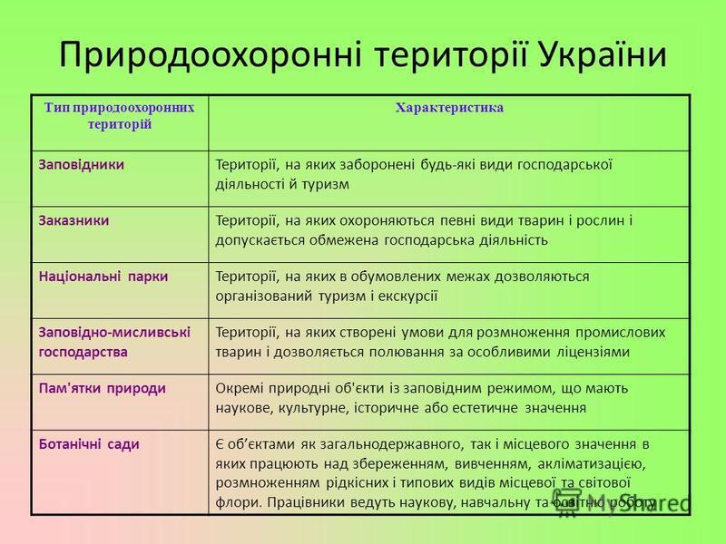 Природоохоронні території України Тип природоохоронних територій Характеристика ЗаповідникиТериторії, на яких заборонені будь-які види господарської діяльності й туризм ЗаказникиТериторії, на яких охороняються певні види тварин і рослин і допускаєтьс