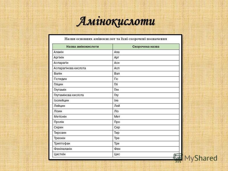 Амінокислоти Амінокислоти