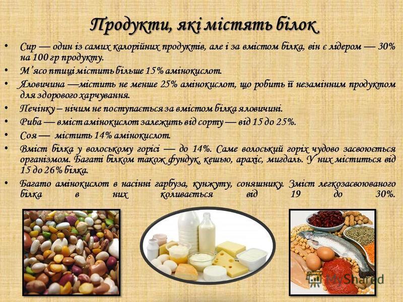 Продукти, які містять білок Сир один із самих калорійних продуктів, але і за вмістом білка, він є лідером 30% на 100 гр продукту. Мясо птиці містить більше 15% амінокислот. Яловичина містить не менше 25% амінокислот, що робить її незамінним продуктом