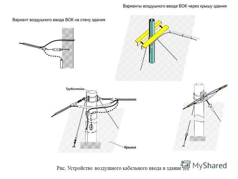 Рис. Устройство воздушного кабельного ввода в здание