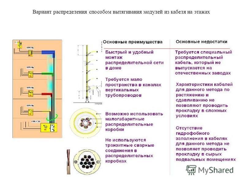 Вариант распределения способом вытягивания модулей из кабеля на этажах