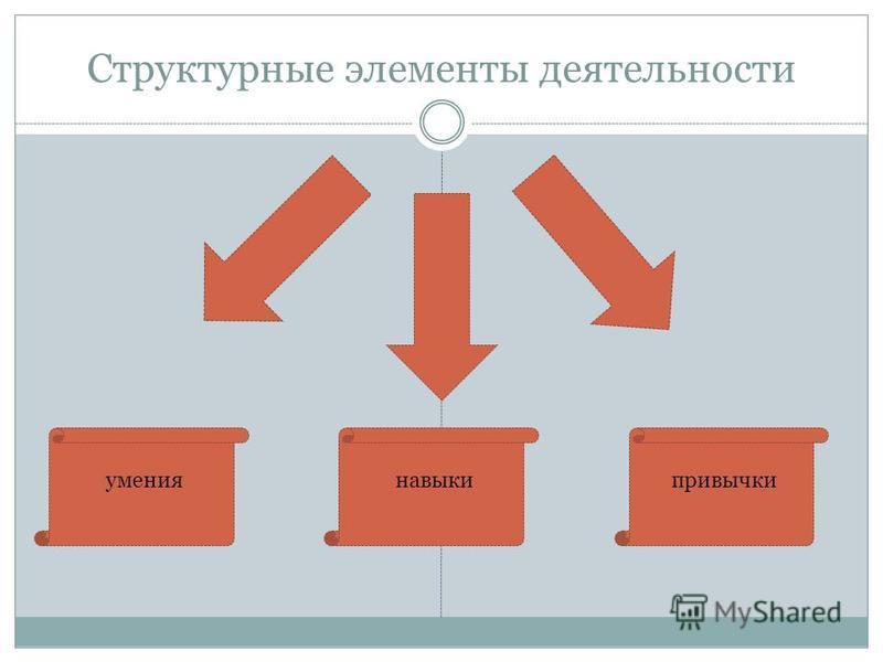 Структурные элементы деятельности умения навыки привычки