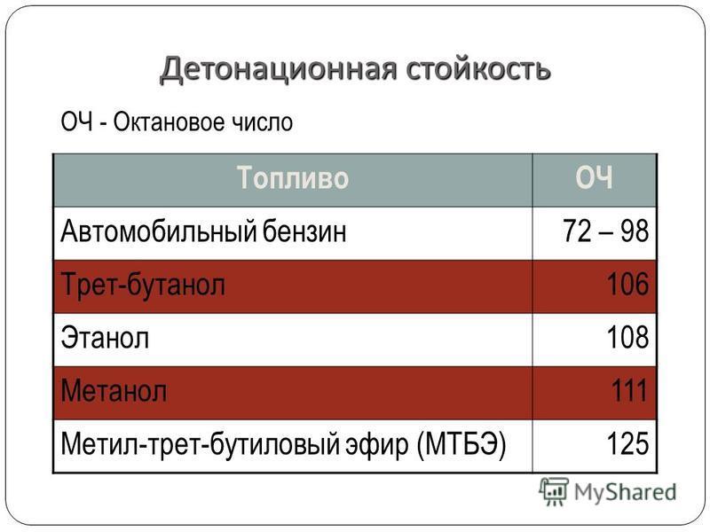 Детонационная стойкость ОЧ - Октановое число ТопливоОЧ Автомобильный бензин 72 – 98 Трет-бутанол 106 Этанол 108 Метанол 111 Метил-трет-бутиловый эфир (МТБЭ)125