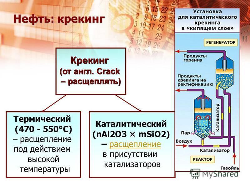 Каталитический (nAl2O3 × mSiO2) – расщепление в присутствии катализаторов Термический (470 - 550°С) – расщепление под действием высокой температуры Крекинг (от англ. Crack – расщеплять) Нефть: крекинг