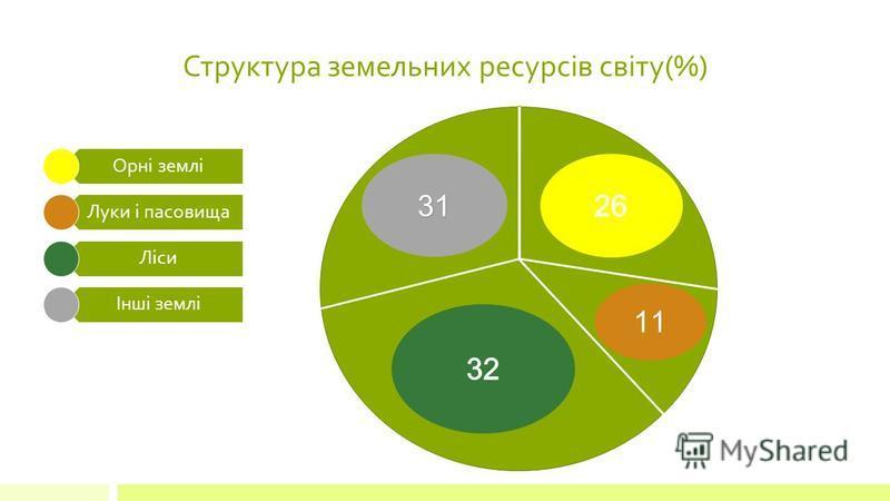 Структура земельних ресурсів світу(%) Орні землі Луки і пасовища Ліси Інші землі31 11