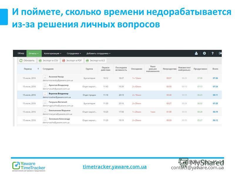 timetracker.yaware.com.ua +38(044) 360-45-13 contact@yaware.com.ua И поймете, сколько времени недорабатывается из-за решения личных вопросов