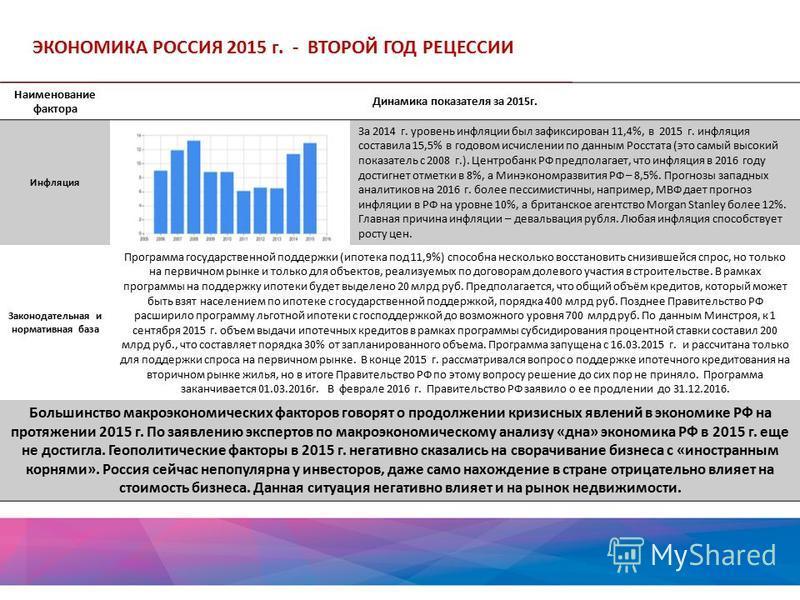 ЭКОНОМИКА РОССИЯ 2015 г. - ВТОРОЙ ГОД РЕЦЕССИИ Наименование фактора Динамика показателя за 2015 г. Инфляция За 2014 г. уровень инфляции был зафиксирован 11,4%, в 2015 г. инфляция составила 15,5% в годовом исчислении по данным Росстата (это самый высо