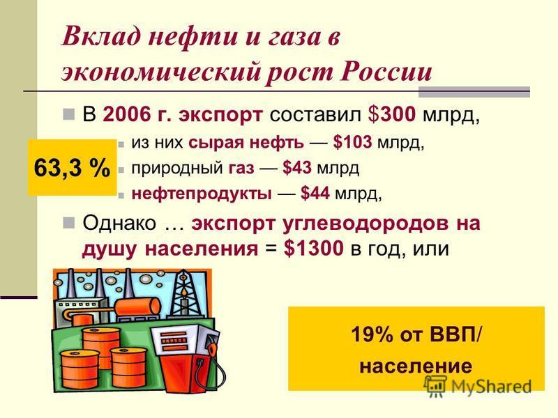 Вклад нефти и газа в экономический рост России В 2006 г. экспорт составил $300 млрд, из них сырая нефть $103 млрд, природный газ $43 млрд нефтепродукты $44 млрд, Однако … экспорт углеводородов на душу населения = $1300 в год, или 63,3 % 19% от ВВП/ н
