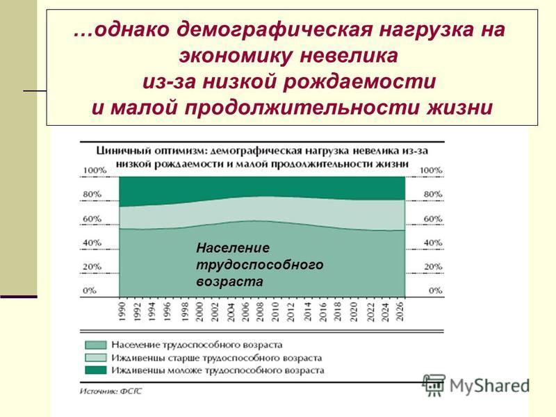 …однако демографическая нагрузка на экономику невелика из-за низкой рождаемости и малой продолжительности жизни Население трудоспособного возраста