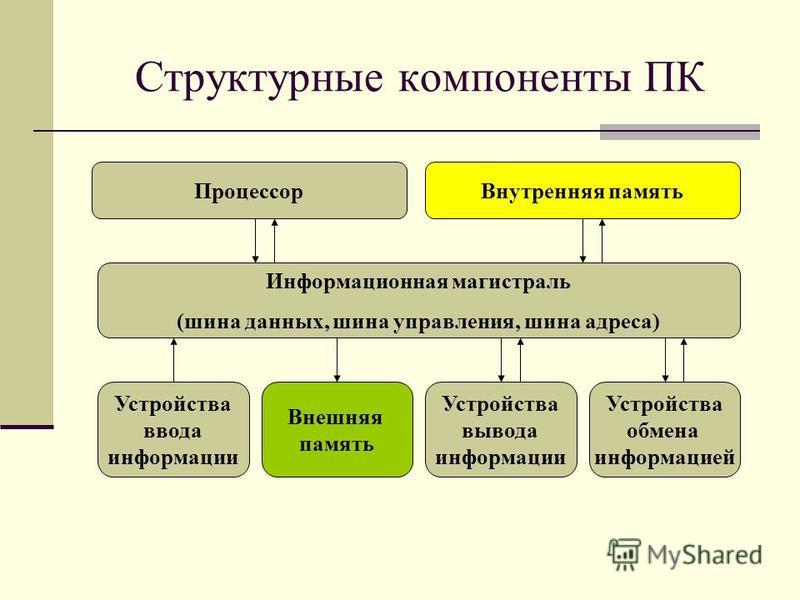 Структурные компоненты ПК Процессор Внутренняя память Информационная магистраль (шина данных, шина управления, шина адреса) Устройства ввода информации Устройства обмена информацией Внешняя память Устройства вывода информации