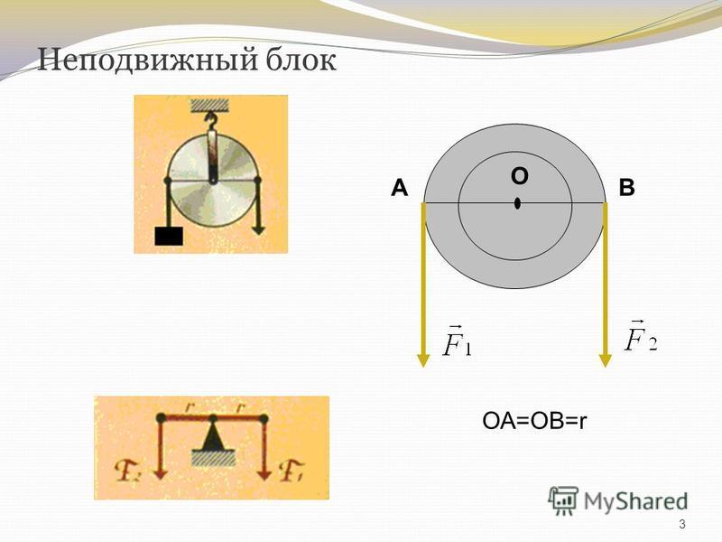 Неподвижный блок 3 О АВ ОА=ОВ=r