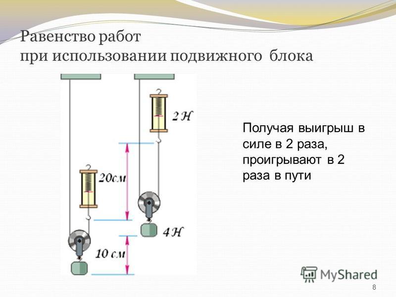 Равенство работ при использовании подвижного блока 8 Получая выигрыш в силе в 2 раза, проигрывают в 2 раза в пути