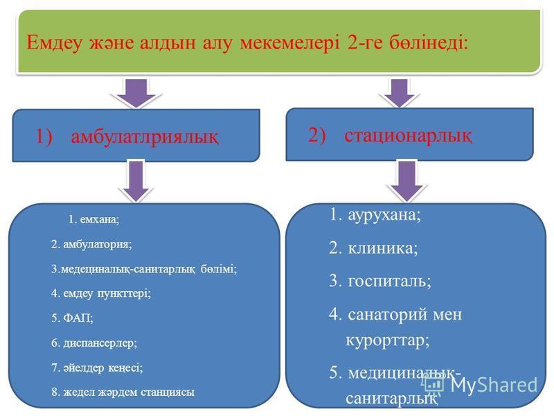 Емдеу және алдын алу мекемелері 2-ге бөлінеді: 1) амбулатлриялық 2) стационарлық 1. емхана; 2. амбулатория; 3. медециналық-санитарлық бөлімі; 4. емдеу пункттері; 5. ФАП; 6. диспансерлер; 7. әйелдер кеңесі; 8. жедел жәрдем станциясы 1. аурухана; 2. кл