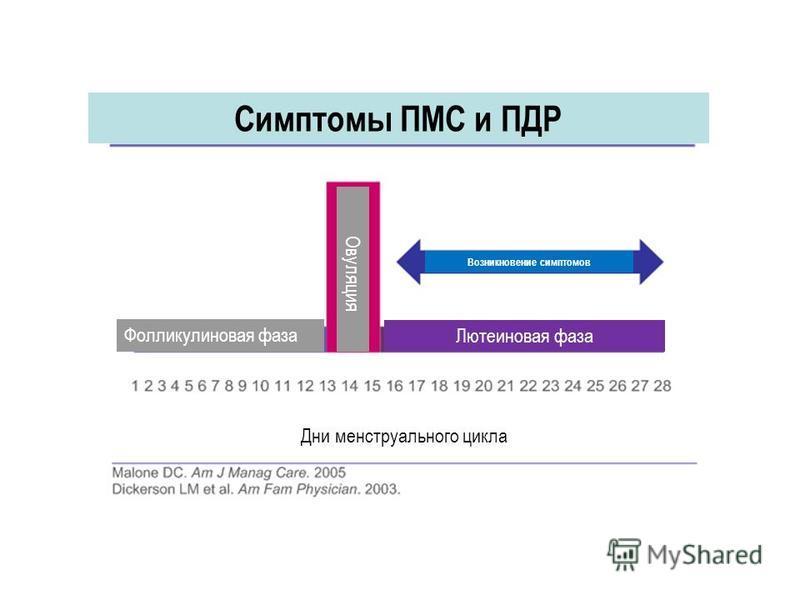 Дни менструального цикла Фолликулиновая фаза Лютеиновая фаза Овуляция Возникновение симптомов Симптомы ПМС и ПДР