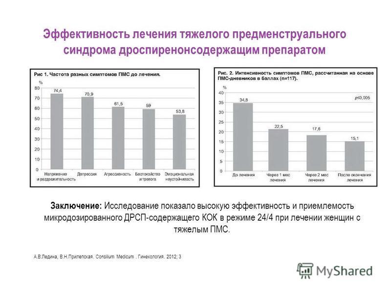 Заключение: Исследование показало высокую эффективность и приемлемость микродозированного ДРСП-содержащего КОК в режиме 24/4 при лечении женщин с тяжелым ПМС. Эффективность лечения тяжелого предменструального синдрома дроспиренонсодержащим препаратом