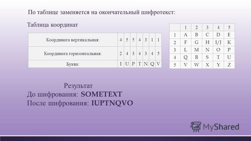 По таблице заменяется на окончательный шифротекст : Таблица координат Координата вертикальная :4554311 Координата горизонтальная :2434345 Буква :IUPTNQV 12345 1ABCDE 2FGHI/JK 3LMNOP 4QRSTU 5VWXYZ Результат До шифрования : SOMETEXT После шифрования :
