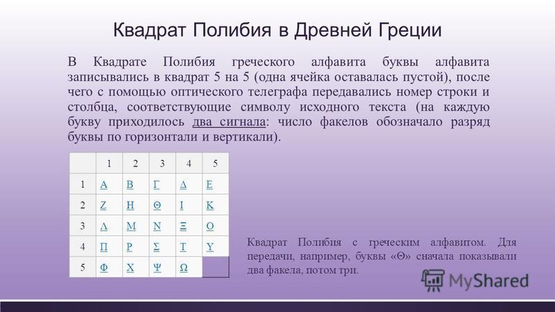 Квадрат Полибия в Древней Греции В Квадрате Полибия греческого алфавита буквы алфавита записывались в квадрат 5 на 5 ( одна ячейка оставалась пустой ), после чего с помощью оптического телеграфа передавались номер строки и столбца, соответствующие си