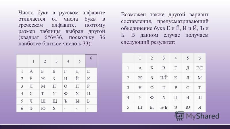 Число букв в русском алфавите отличается от числа букв в греческом алфавите, поэтому размер таблицы выбран другой ( квадрат 6*6=36, поскольку 36 наиболее близкое число к 33): 12345 6 1 АБВГДЕ 2 ЁЖЗИЙК 3 ЛМНОПР 4 СТУФХЦ 5 ЧШЩЪЫЬ 6 ЭЮЯ --- Возможен так