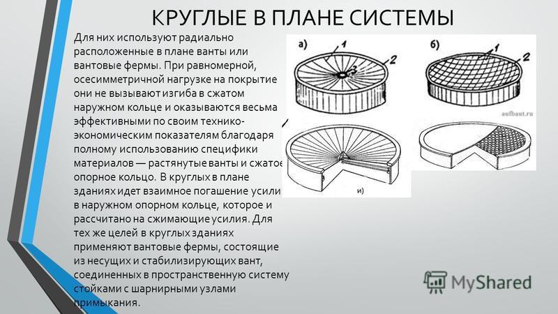 КРУГЛЫЕ В ПЛАНЕ СИСТЕМЫ Для них используют радиально расположенные в плане ванты или вантовые фермы. При равномерной, осесимметричной нагрузке на покрытие они не вызывают изгиба в сжатом наружном кольце и оказываются весьма эффективными по своим техн