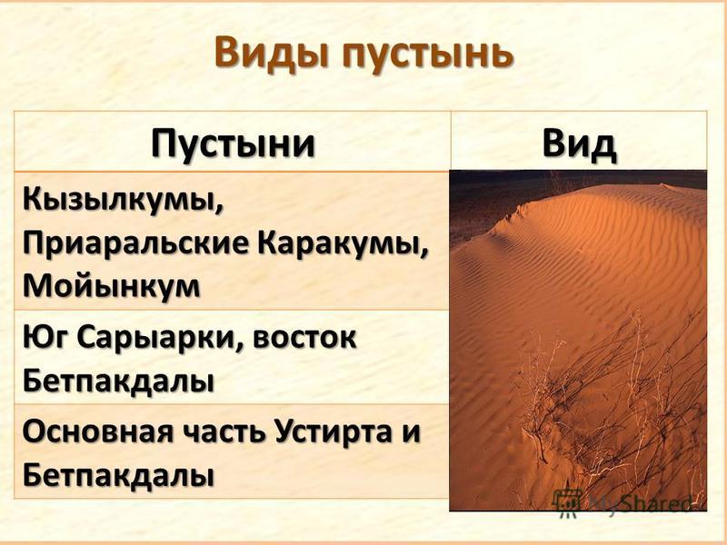 Виды пустынь Пустыни Вид Кызылкумы, Приаральские Каракумы, Мойынкум Песчаная Юг Сарыарки, восток Бетпакдалы Каменистая Основная часть Устирта и Бетпакдалы Глинистая